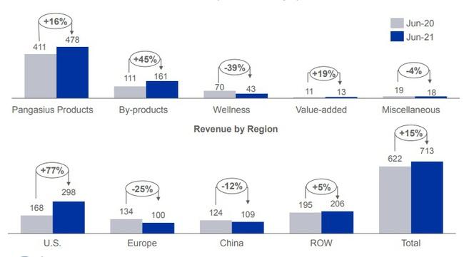 """Doanh thu tháng 6 của """"nữ hoàng cá tra"""" Vĩnh Hoàn tăng 15%, đóng góp chủ yếu từ thị trường Mỹ  - Ảnh 2."""