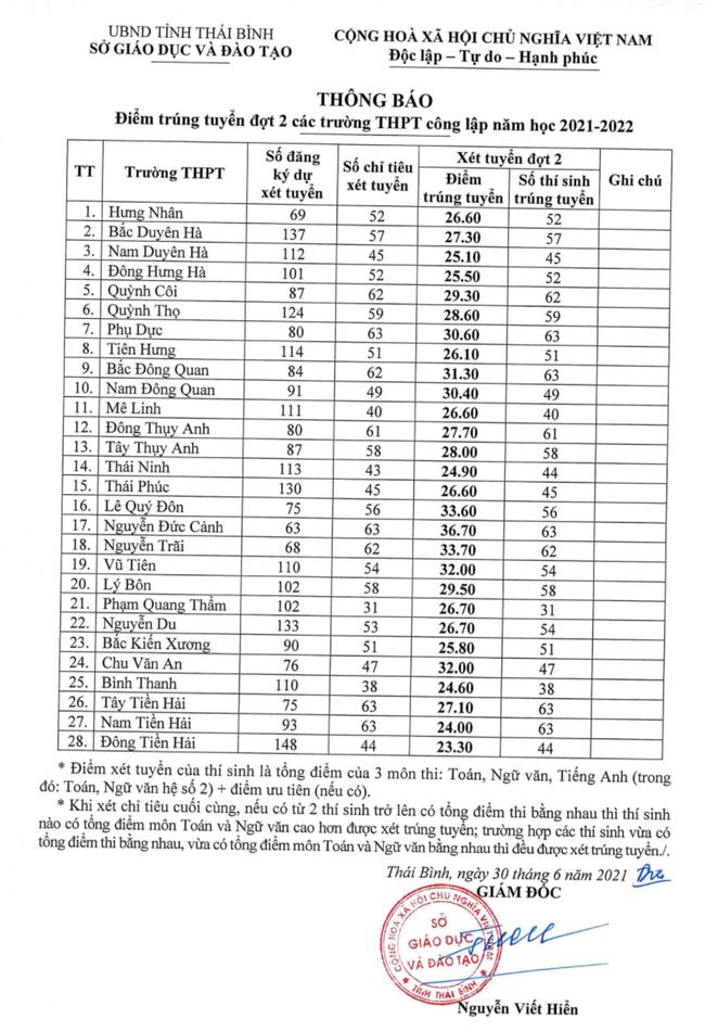 Cập nhật: Danh sách mới nhất các tỉnh thành công bố điểm chuẩn vào lớp 10 năm 2021 - Ảnh 4.