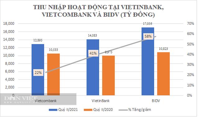 Quý II/2021: VietinBank và Vietcombank lợi nhuận suy giảm nhưng BIDV vẫn tăng vọt, nợ xấu lộ diện - Ảnh 1.