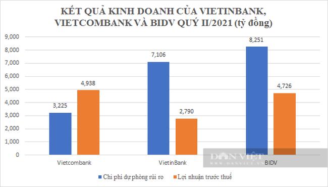 Quý II/2021: VietinBank và Vietcombank lợi nhuận suy giảm nhưng BIDV vẫn tăng vọt, nợ xấu lộ diện - Ảnh 3.