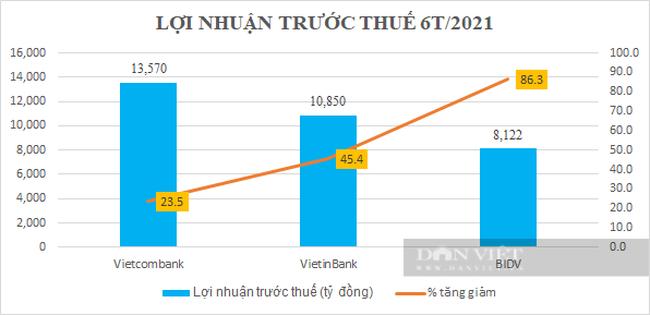 Quý II/2021: VietinBank và Vietcombank lợi nhuận suy giảm nhưng BIDV vẫn tăng vọt, nợ xấu lộ diện - Ảnh 4.