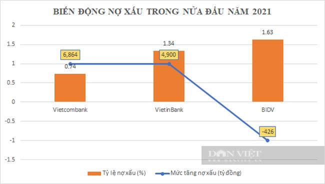 Quý II/2021: VietinBank và Vietcombank lợi nhuận suy giảm nhưng BIDV vẫn tăng vọt, nợ xấu lộ diện - Ảnh 5.