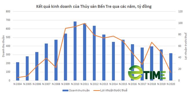 [Biz Insider] Vì đâu Thủy sản Bến Tre (ABT) rớt khỏi Top 100 doanh nghiệp thủy sản lớn nhất Việt Nam? - Ảnh 2.