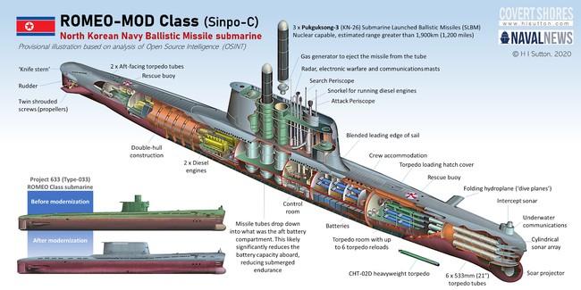 Tàu ngầm của Triều Tiên luôn là bí ẩn mà chưa có lời giải? - Ảnh 4.
