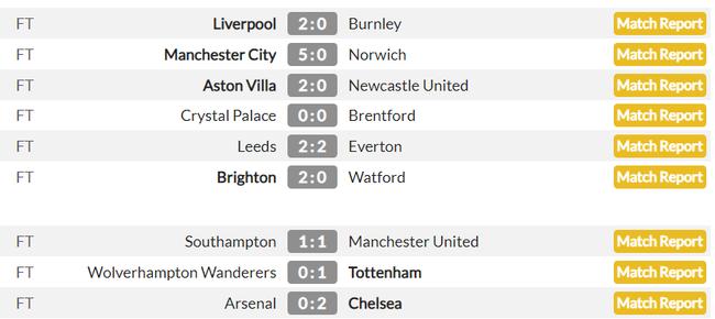 Arsenal thua Chelsea, Arteta đổ lỗi cho chấn thương và Covid-19 - Ảnh 2.