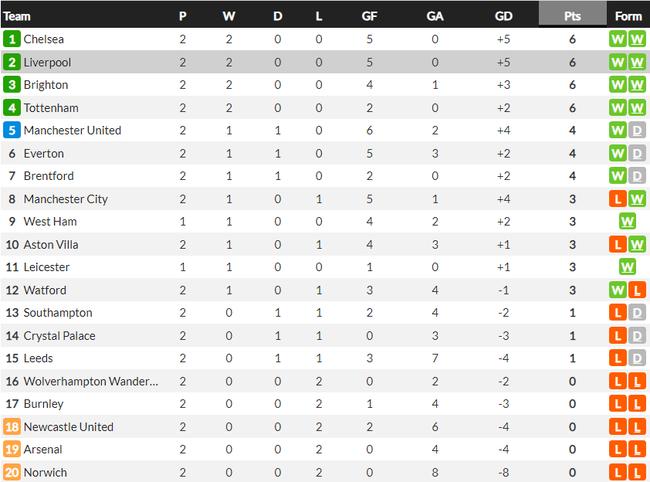 Arsenal thua Chelsea, Arteta đổ lỗi cho chấn thương và Covid-19 - Ảnh 3.