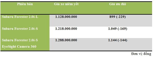 """Xe nhập khẩu tự """"cắt máu"""" ưu đãi trước bạ hàng hơn  200 triệu đồng cho khách Việt - Ảnh 3."""