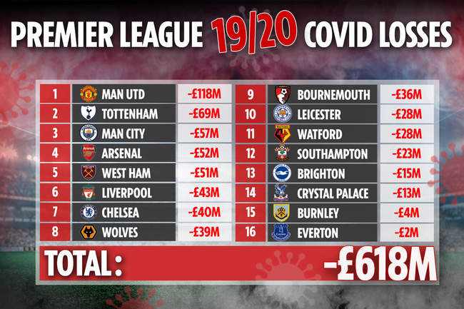 M.U tổn thất nặng nề nhất ở Premier League vì Covid-19 - Ảnh 1.