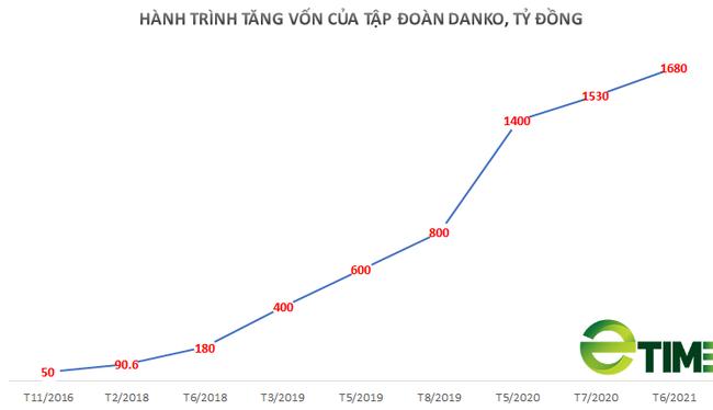 Thái Nguyên: Tập đoàn Danko đầu tư hơn 340 tỷ đồng xây dựng khu nhà ở phường Bách Quang - Ảnh 2.