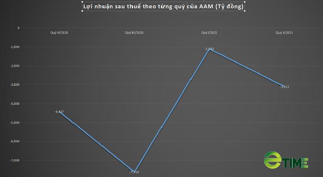 Chồng chất khó khăn, Thủy sản Mekong (AAM) tiếp tục báo lỗ hơn 3 tỷ trong quý II - Ảnh 2.