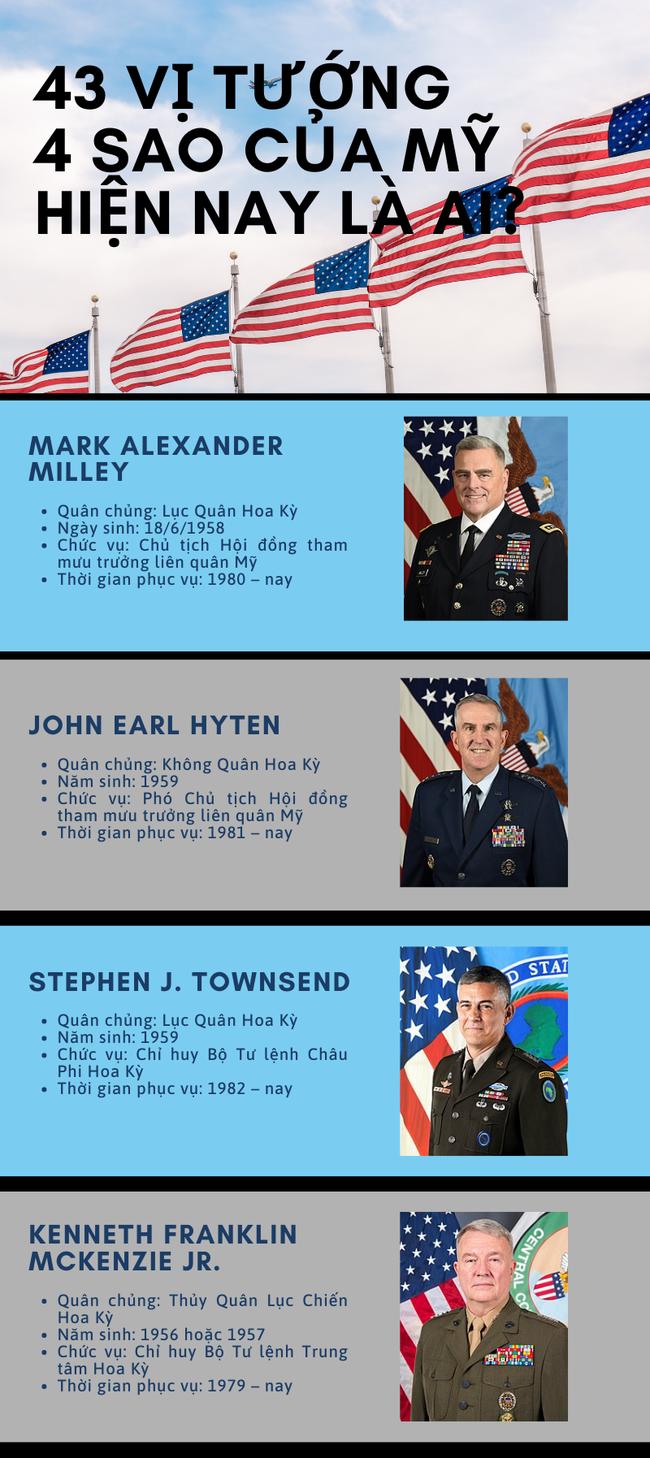 43 vị tướng 4 sao của Mỹ hiện nay là ai? - Ảnh 1.
