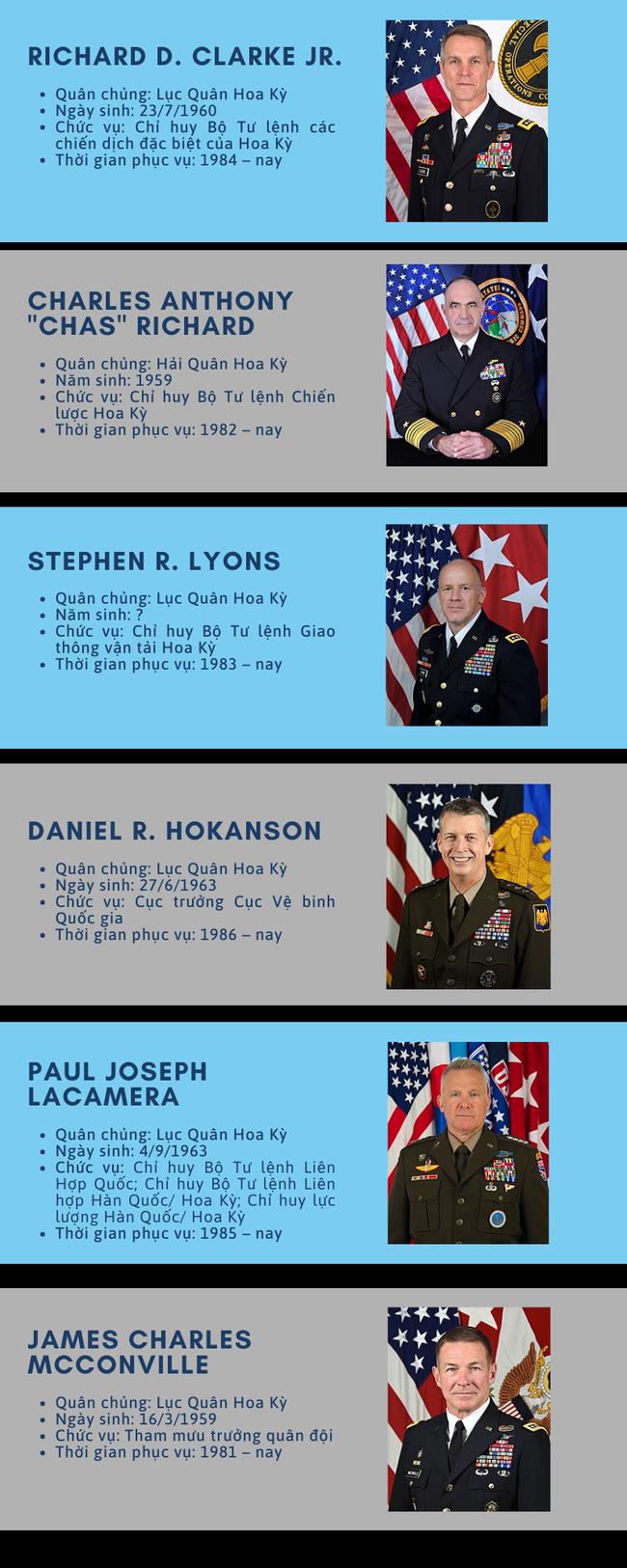 43 vị tướng 4 sao của Mỹ hiện nay là ai? - Ảnh 3.