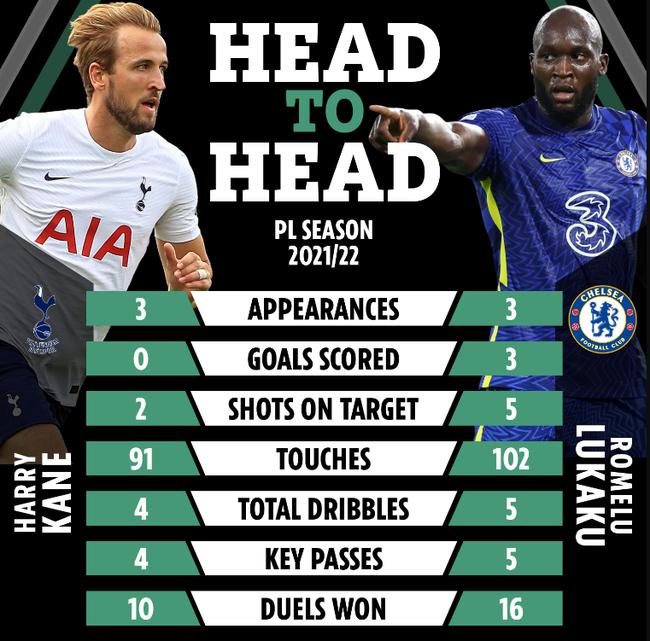"""Trước derby London: Lukaku """"hạ knock-out"""" Harry Kane - Ảnh 1."""