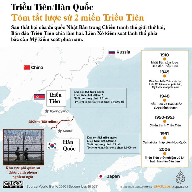 Infographic: So sánh chương trình tên lửa của Triều Tiên và Hàn Quốc - Ảnh 1.