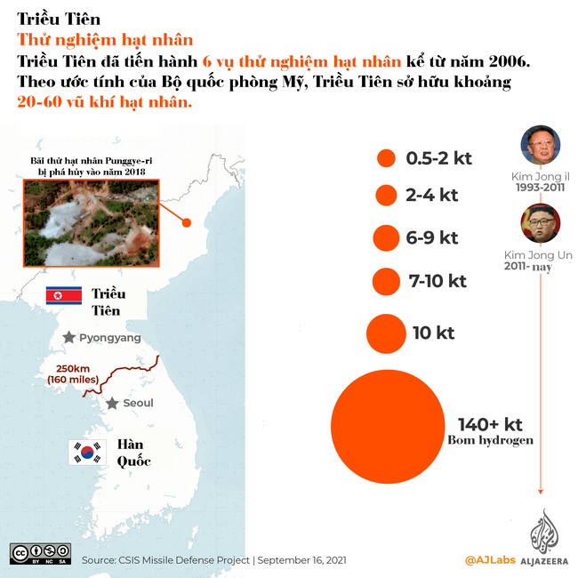 Infographic: So sánh chương trình tên lửa của Triều Tiên và Hàn Quốc - Ảnh 5.
