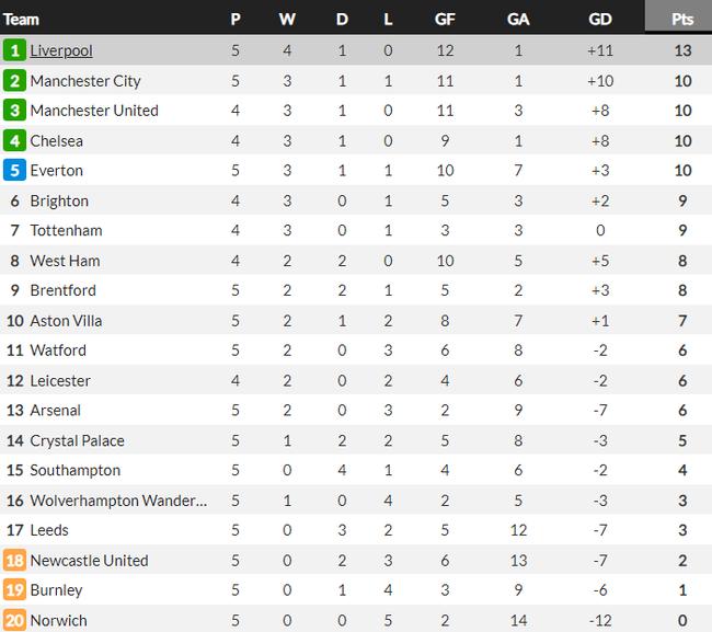 Sadio Mane lập siêu kỷ lục trong ngày Liverpool đại thắng - Ảnh 2.