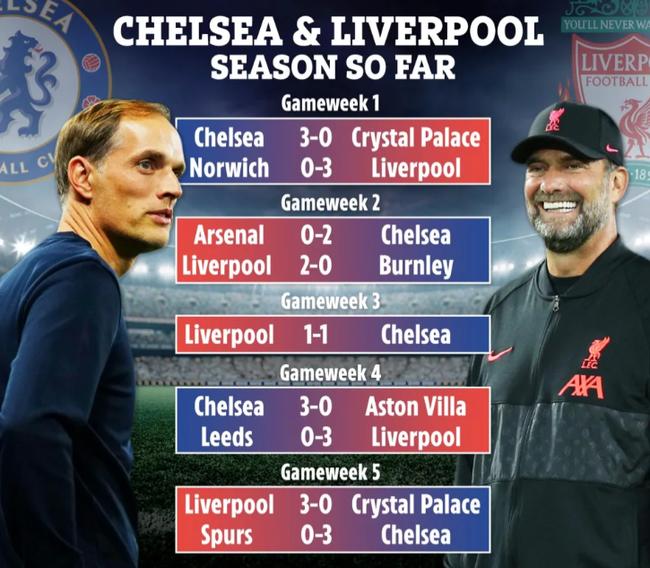 Sự giống nhau đến kỳ lạ giữa Chelsea và Liverpool - Ảnh 1.