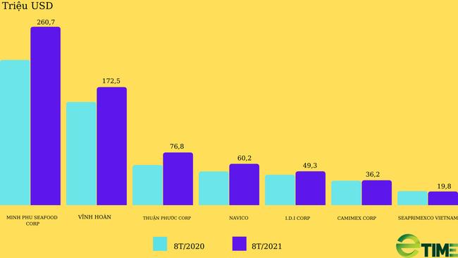 Cổ phiếu thủy sản: Xuất khẩu tăng trưởng đáng kể trong 8 tháng năm 2021 - Ảnh 1.