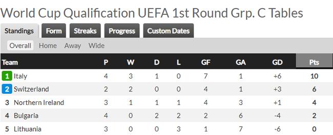 Vòng loại World Cup 2022 khu vực châu Âu: Anh, Bỉ đại thắng - Ảnh 3.