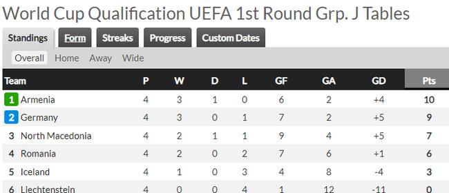 Vòng loại World Cup 2022 khu vực châu Âu: Anh, Bỉ đại thắng - Ảnh 4.