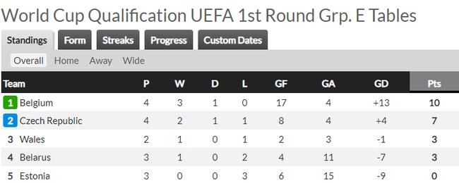 Vòng loại World Cup 2022 khu vực châu Âu: Anh, Bỉ đại thắng - Ảnh 5.