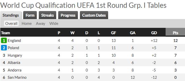 Vòng loại World Cup 2022 khu vực châu Âu: Anh, Bỉ đại thắng - Ảnh 6.