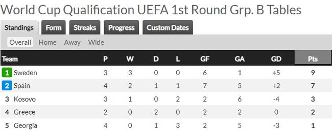 Vòng loại World Cup 2022 khu vực châu Âu: Anh, Bỉ đại thắng - Ảnh 7.