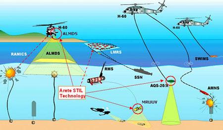 Cả trực thăng và tàu LSC-1 được trang bị hệ thống sonar thu thập thông tin bẫy mìn