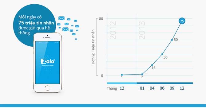 Zalo có tốc độ tăng trưởng ấn tượng trong năm 2013.