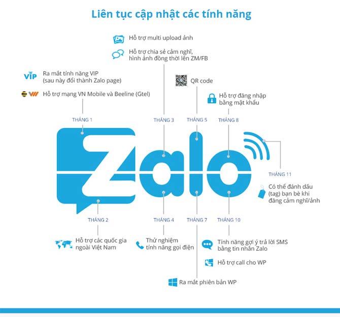 Tính năng Zalo liên tục được cập nhật trong năm 2013.
