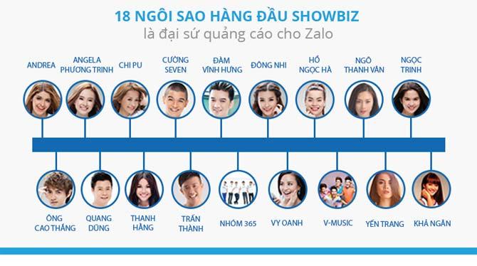 Những ngôi sao đình đám trong làng Showbiz Việt tham gia cộng đồng Zalo.