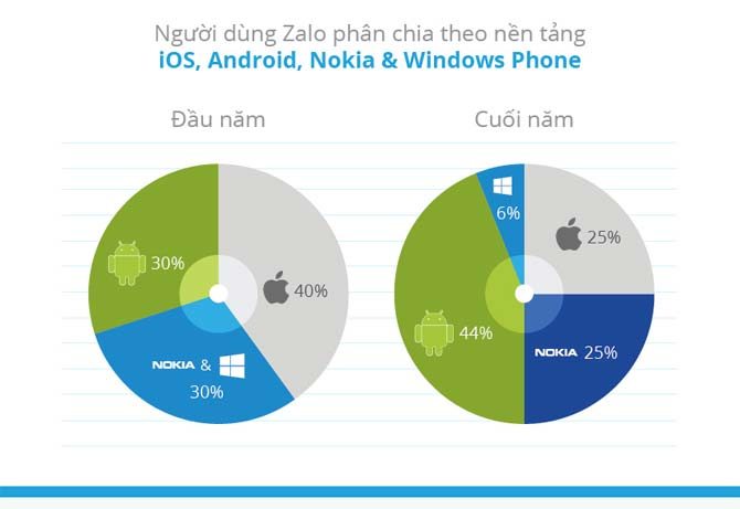 Thị phần các dòng điện thoại sử dụng Zalo.
