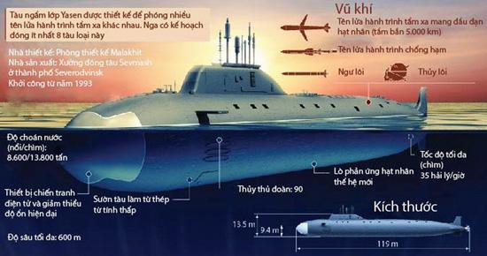 Tàu ngầm lớp Yasen của Nga / Đồ họa: Sơn Duân - RIA-Novosti