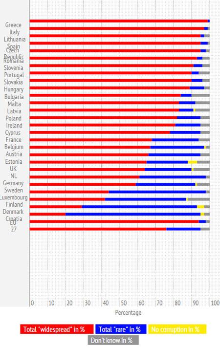 Biểu đồ mức độ tham nhũng đang lan tràn tại EU (màu đỏ). Nguồn Euro News.
