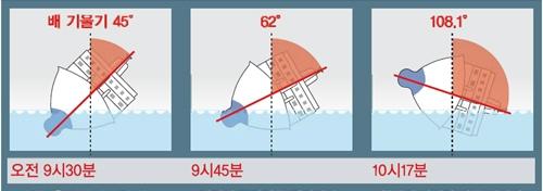 Từ trái sang là độ nghiêng của phà Sewol vào các thời điểm 9h30, 9h45 và 10h17 ngày 16.4.