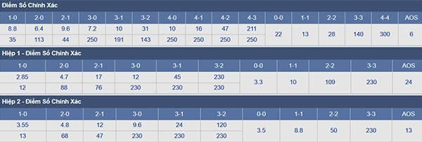 Phân tích tỷ lệ Đức vs Hàn Quốc (21h00 ngày 27.6): Tin vào Đức và Tài