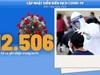 Bộ Y tế: Diễn biến dịch Covid-19 tính đến 18h ngày 24/6, thêm gần 300 ca dương tính, Bộ Y tế ra công văn khẩn