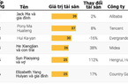 Lần đầu tiên trong 21 năm, số người siêu giàu Trung Quốc giảm