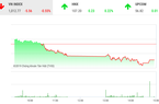 """Thị trường chứng khoán hôm nay 13/11: VnIndex """"thủng"""" mốc 1.015 điểm"""