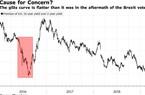 Thị trường trái phiếu toàn cầu gióng hồi chuông cảnh báo về suy thoái