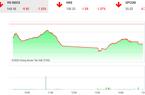 Thị trường chứng khoán ngày 8/1: Sắc đỏ bao trùm vì tên lửa Iran