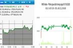 Sắc xanh lan tỏa, VN-Index tăng gần 9 điểm