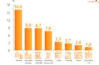 Top 10 doanh nghiệp lớn nhất Việt Nam lần đầu gọi tên Thế Giới Di Động