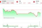 """Chứng khoán ngày 17/2: """"Cổ phiếu họ Vin"""" khiến VnIndex tiếp tục đi lùi"""