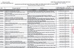 Lần thứ 3 liên tiếp, LDG Group tiếp tục 'đội sổ' danh sách nợ thuế tại Đồng Nai