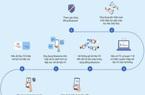 """Đắk Lắk: Dùng """"khẩu trang điện tử"""" Bluezone để phòng, chống dịch Covid-19"""