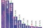 TOP 10 ngân hàng có nhiều tiền gửi khách hàng nhất