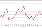 Nhu cầu tại Mỹ hồi phục kéo giá cao su tăng trở lại
