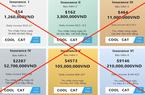 """""""Sập"""" ứng dụng đầu tư Coolcat, nhiều người mất tiền tỷ: Phân tích từ luật sư"""