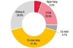 Hơn một nửa trái phiếu phát hành quý 1/2021 không có tài sản đảm bảo